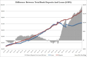 Falling Loan to Deposit ratios