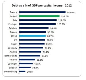 debtpercapitaincome