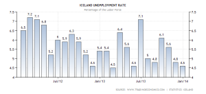 iceland-unemployment-rate