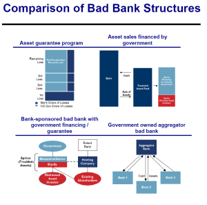 bad-bank-structures